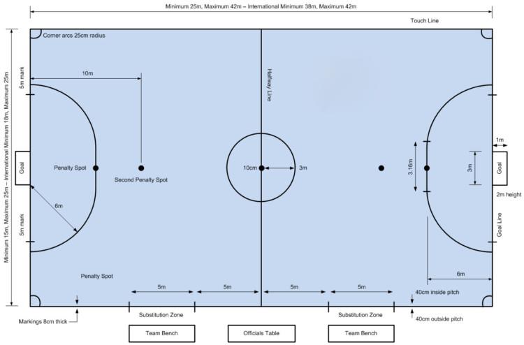ukuran standar lapangan futsal